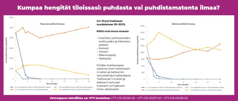 IC työtilojen ilmanvaihto / VTT testit